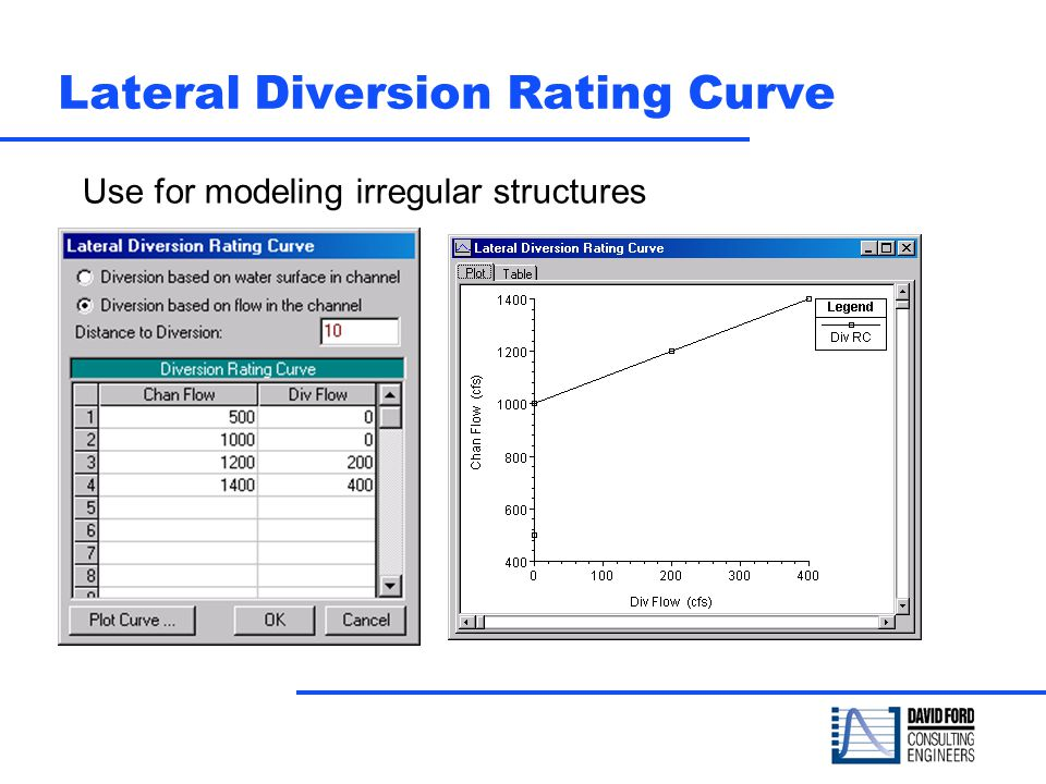 Lateral Diversion Rating Curve