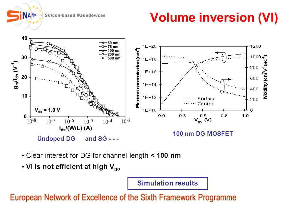 Volume inversion (VI) 100 nm DG MOSFET. Undoped DG  and SG - - - Clear interest for DG for channel length < 100 nm.
