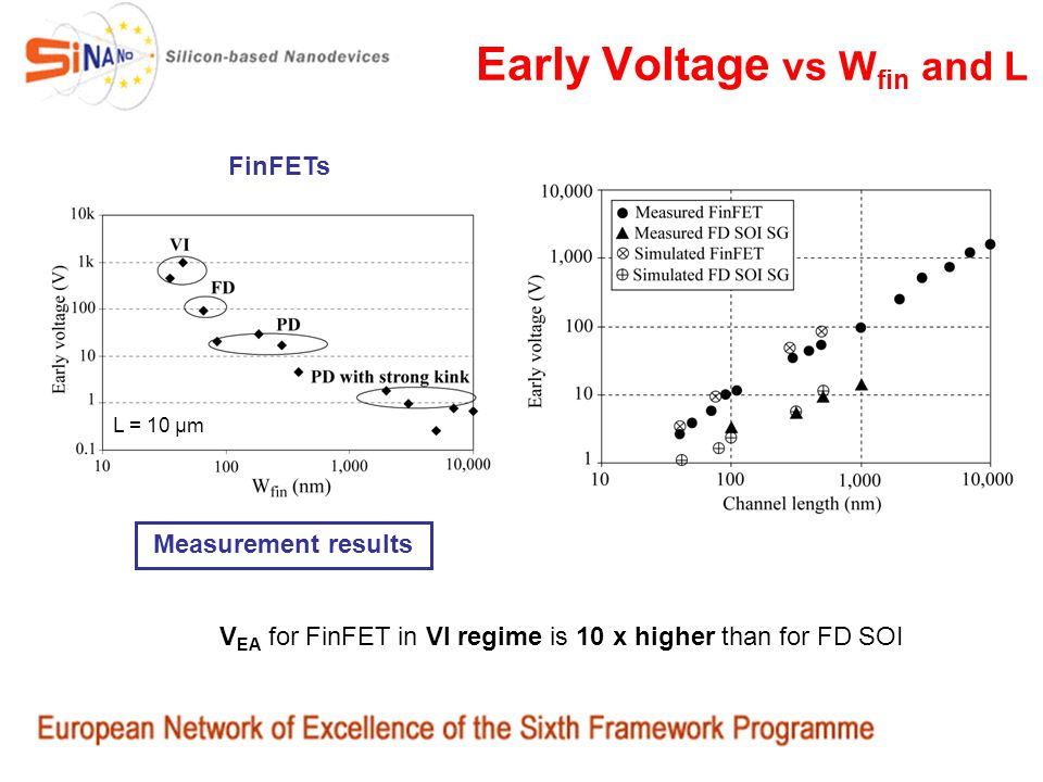 Early Voltage vs Wfin and L