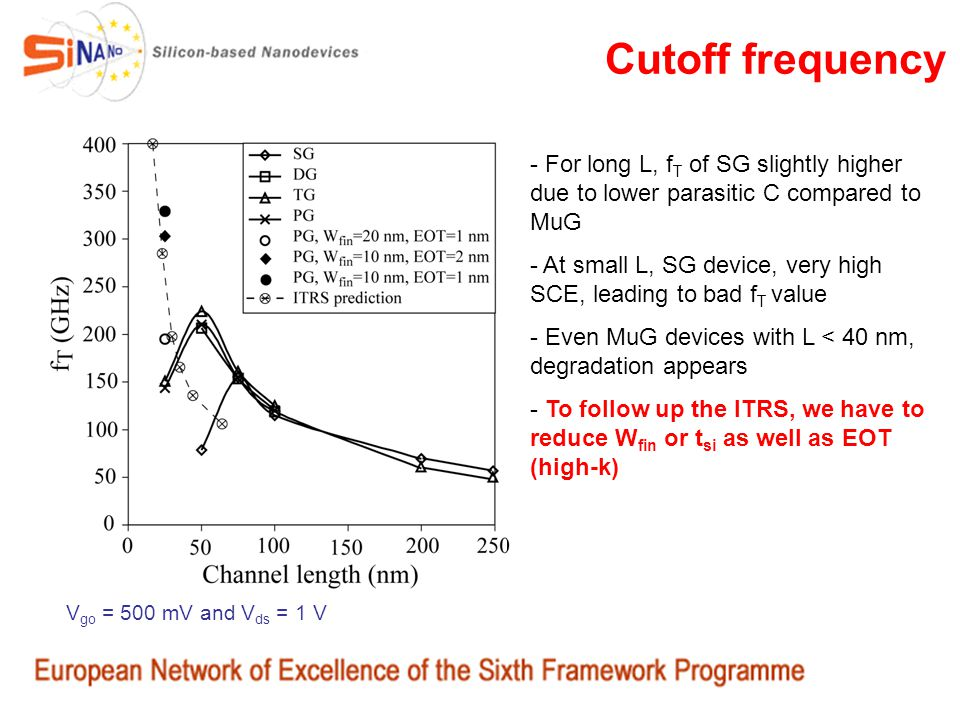 Cutoff frequency For long L, fT of SG slightly higher due to lower parasitic C compared to MuG.