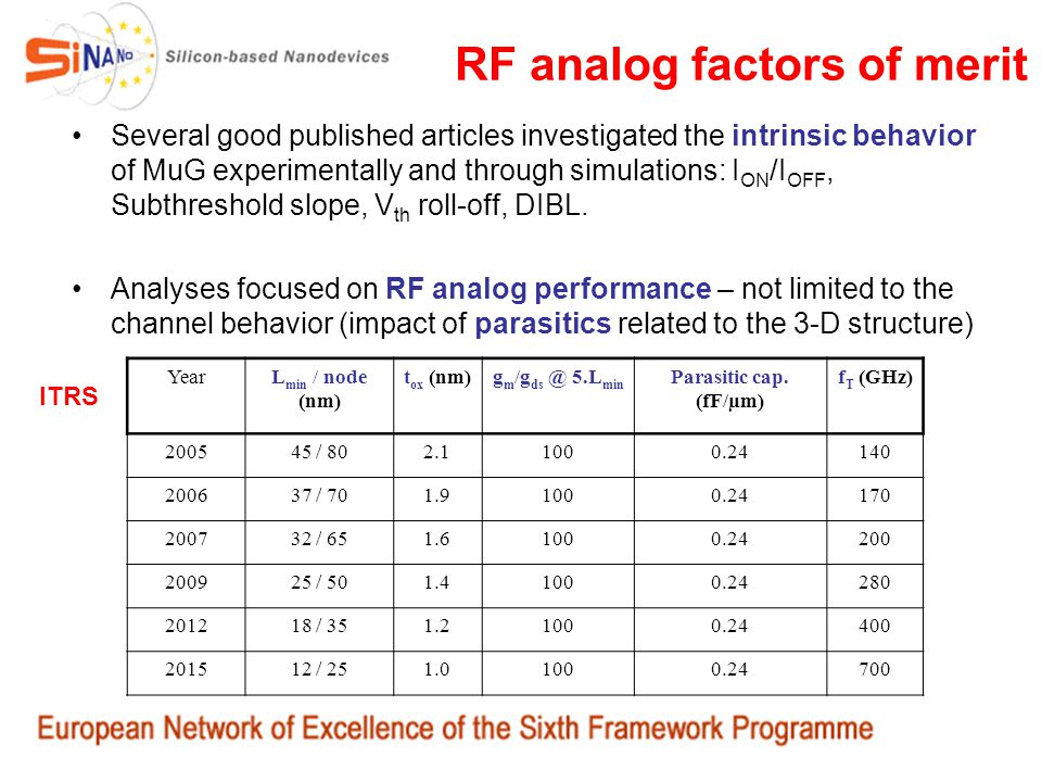 RF analog factors of merit