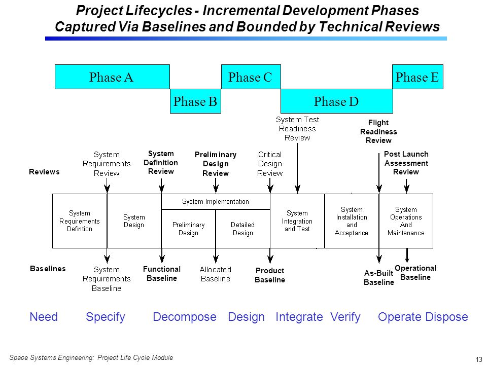 Project Lifecycles - Incremental Development Phases Captured Via Baselines and Bounded by Technical Reviews