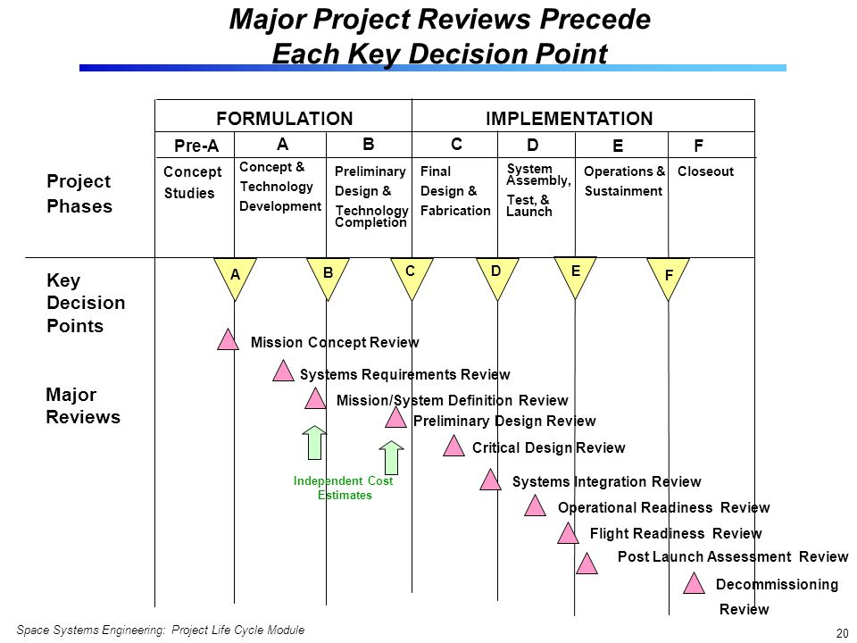 Major Project Reviews Precede Each Key Decision Point