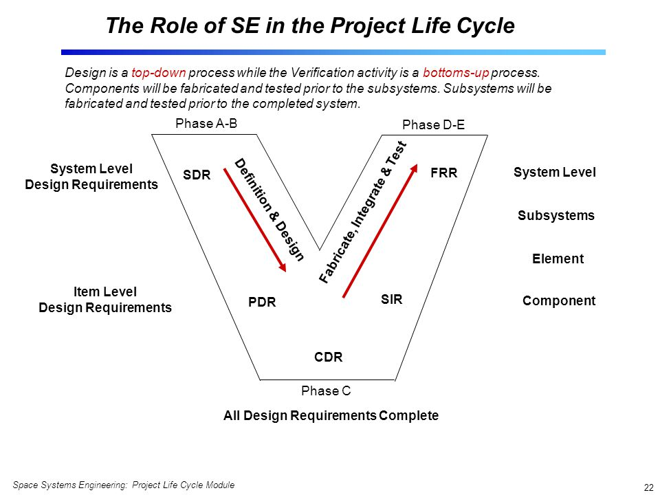 The Role of SE in the Project Life Cycle