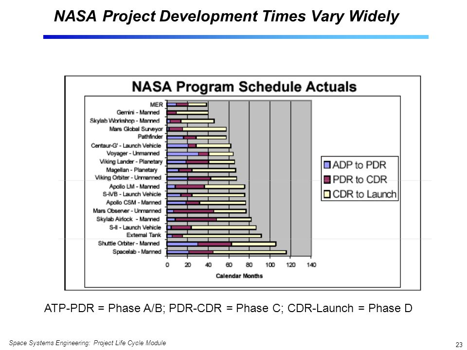 NASA Project Development Times Vary Widely