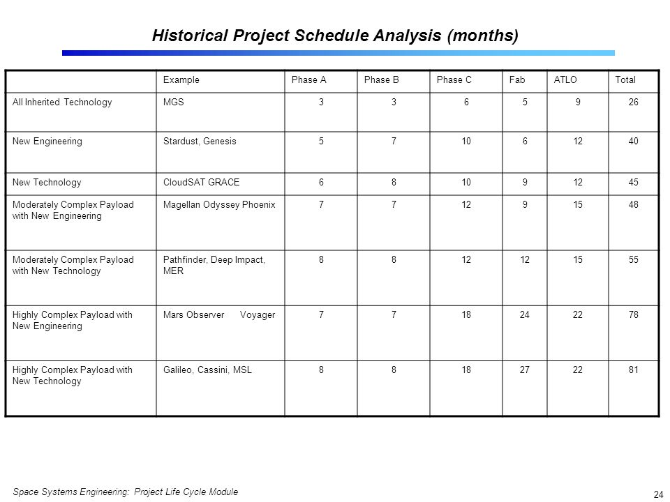 Historical Project Schedule Analysis (months)