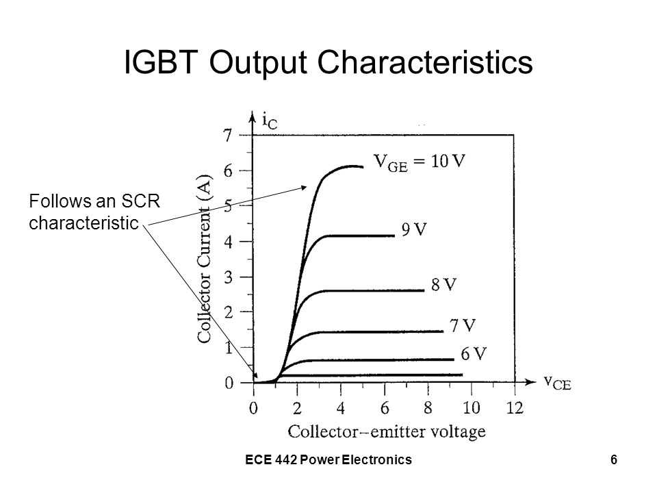 IGBT Output Characteristics