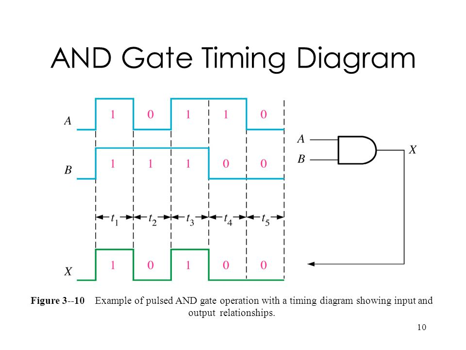 AND Gate Timing Diagram