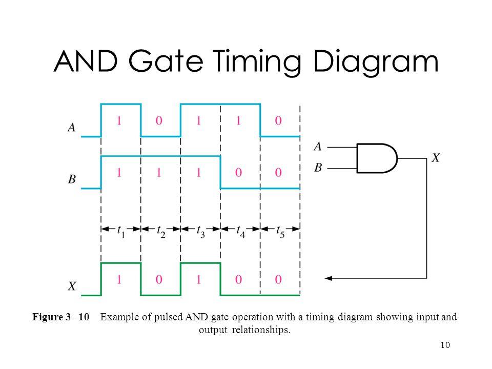 AND Gate Timing Diagram