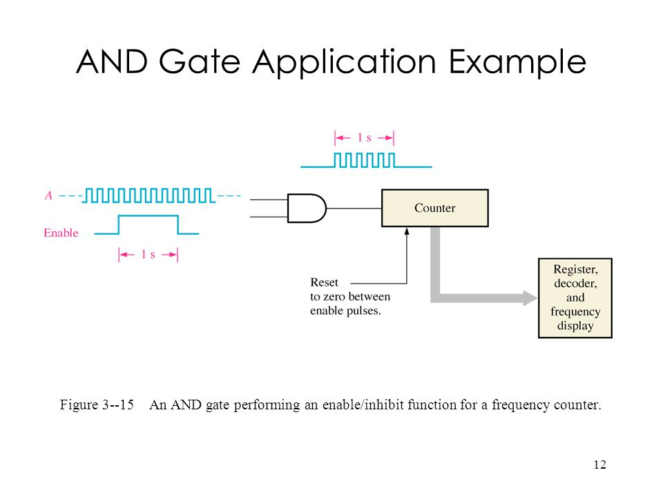 AND Gate Application Example