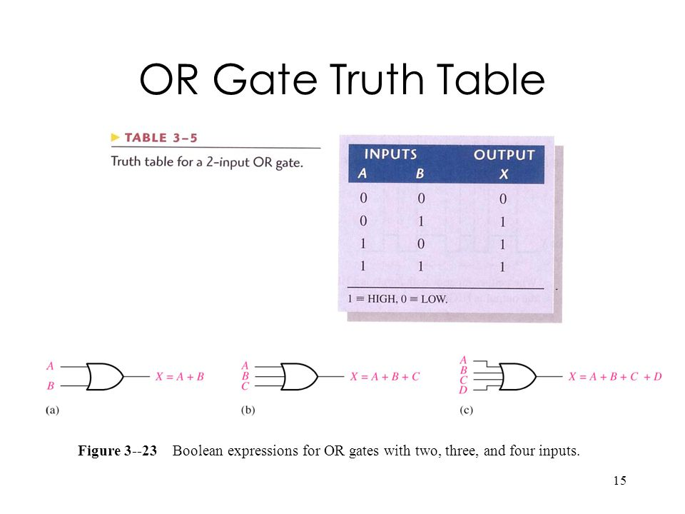 OR Gate Truth Table Figure 3--23 Boolean expressions for OR gates with two, three, and four inputs.
