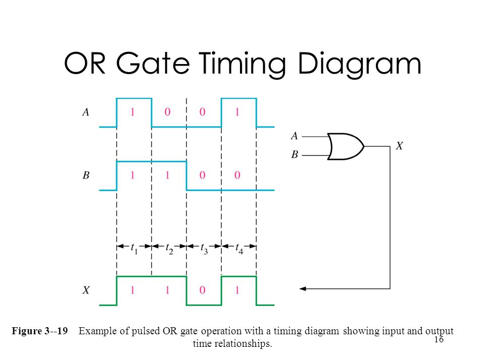 OR Gate Timing Diagram Figure 3--19 Example of pulsed OR gate operation with a timing diagram showing input and output time relationships.