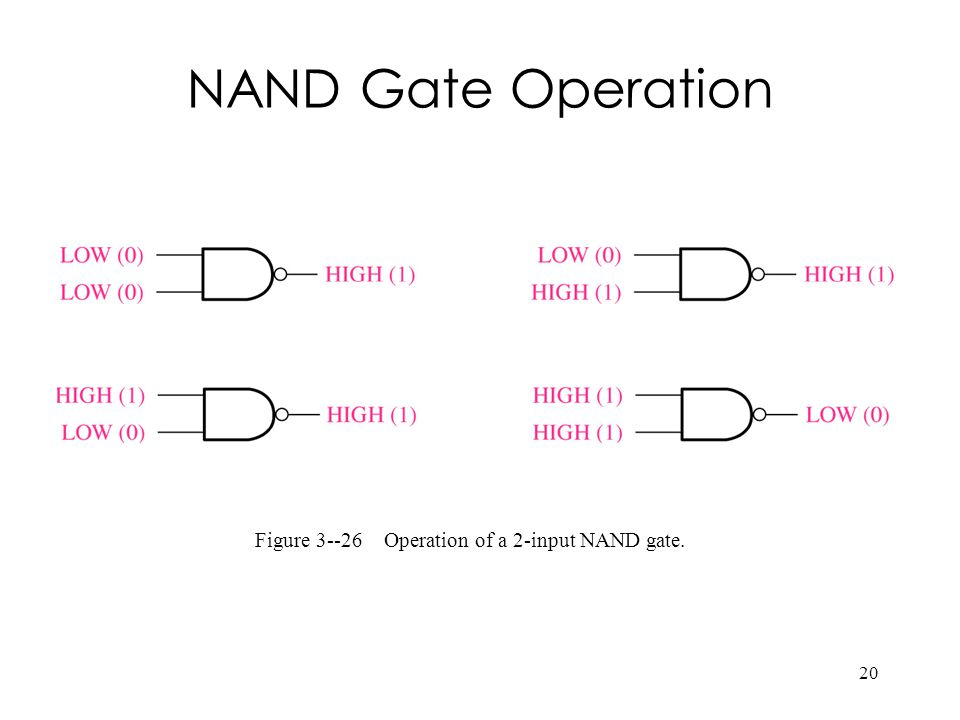 Figure 3--26 Operation of a 2-input NAND gate.