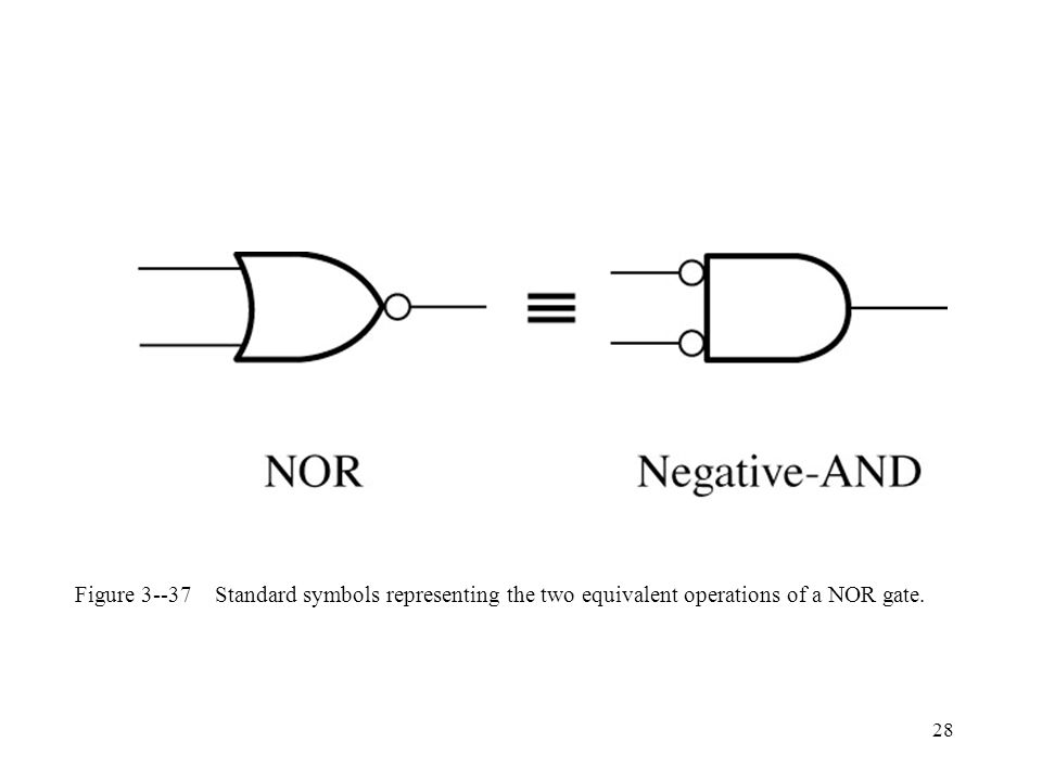 Figure 3--37 Standard symbols representing the two equivalent operations of a NOR gate.
