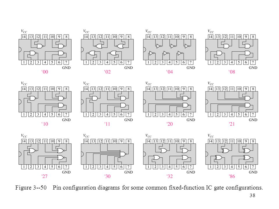 Figure 3--50 Pin configuration diagrams for some common fixed-function IC gate configurations.