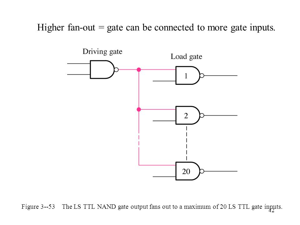 Higher fan-out = gate can be connected to more gate inputs.