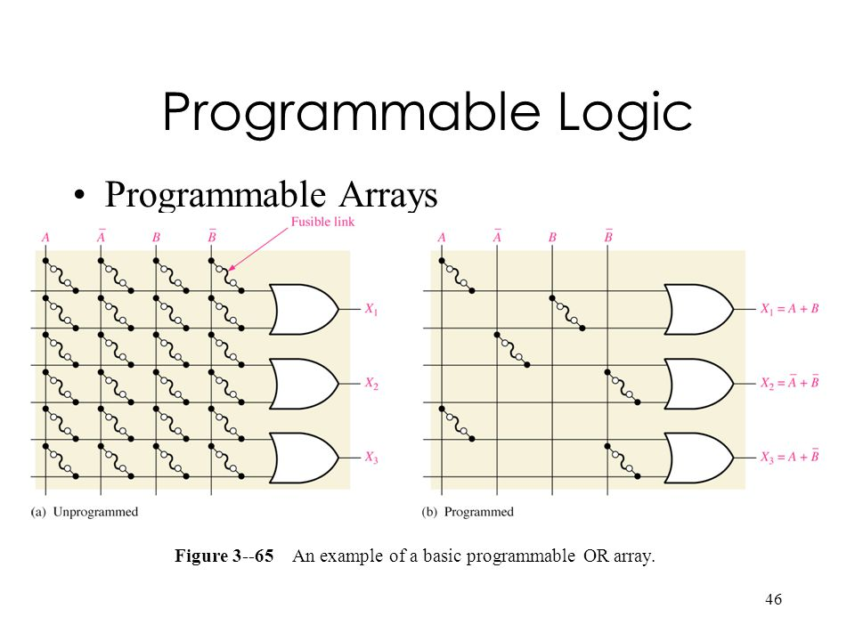Figure 3--65 An example of a basic programmable OR array.