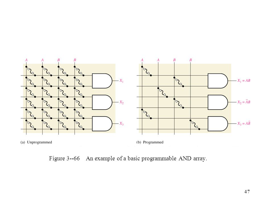 Figure 3--66 An example of a basic programmable AND array.