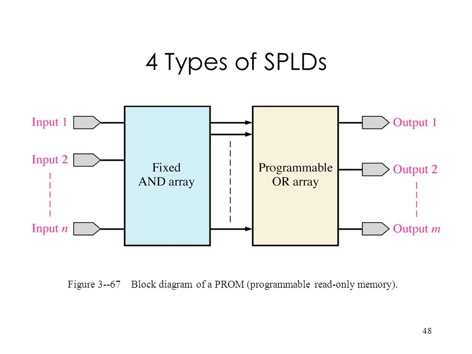 Figure 3--67 Block diagram of a PROM (programmable read-only memory).
