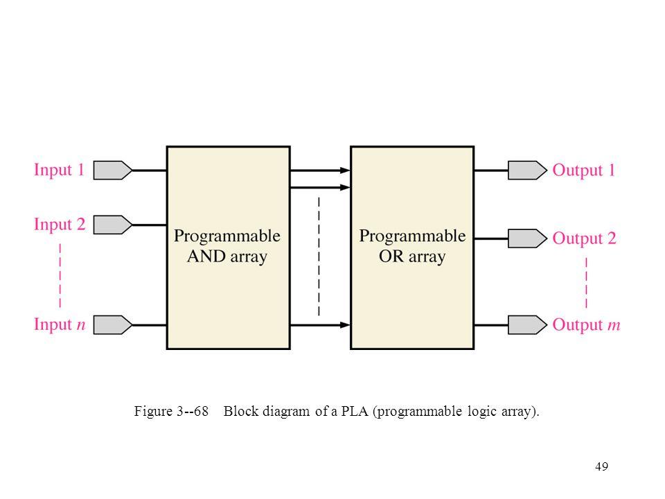 Figure 3--68 Block diagram of a PLA (programmable logic array).