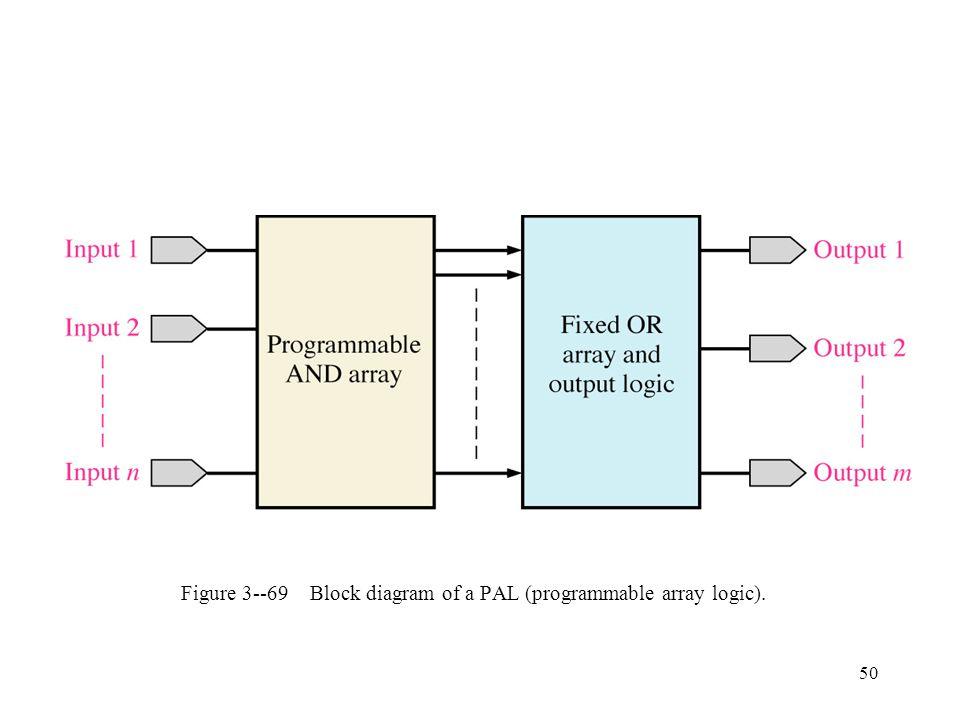 Figure 3--69 Block diagram of a PAL (programmable array logic).