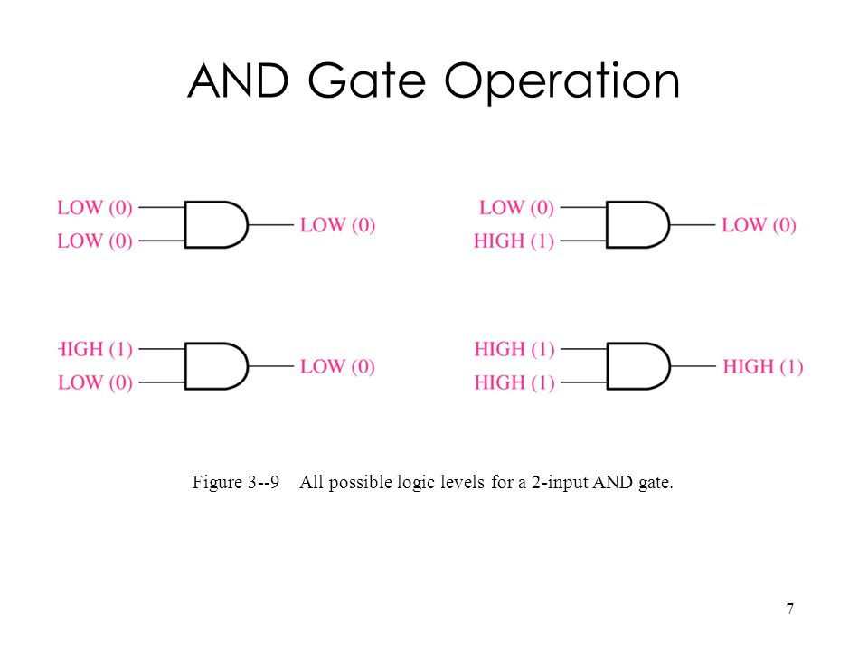 Figure 3--9 All possible logic levels for a 2-input AND gate.