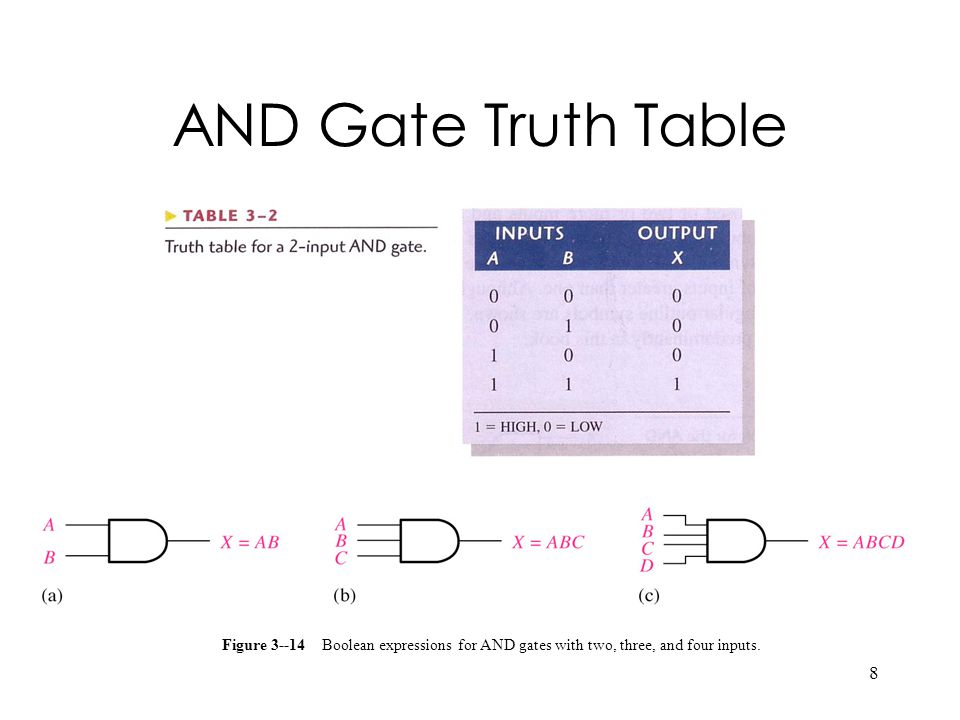 AND Gate Truth Table Figure 3--14 Boolean expressions for AND gates with two, three, and four inputs.
