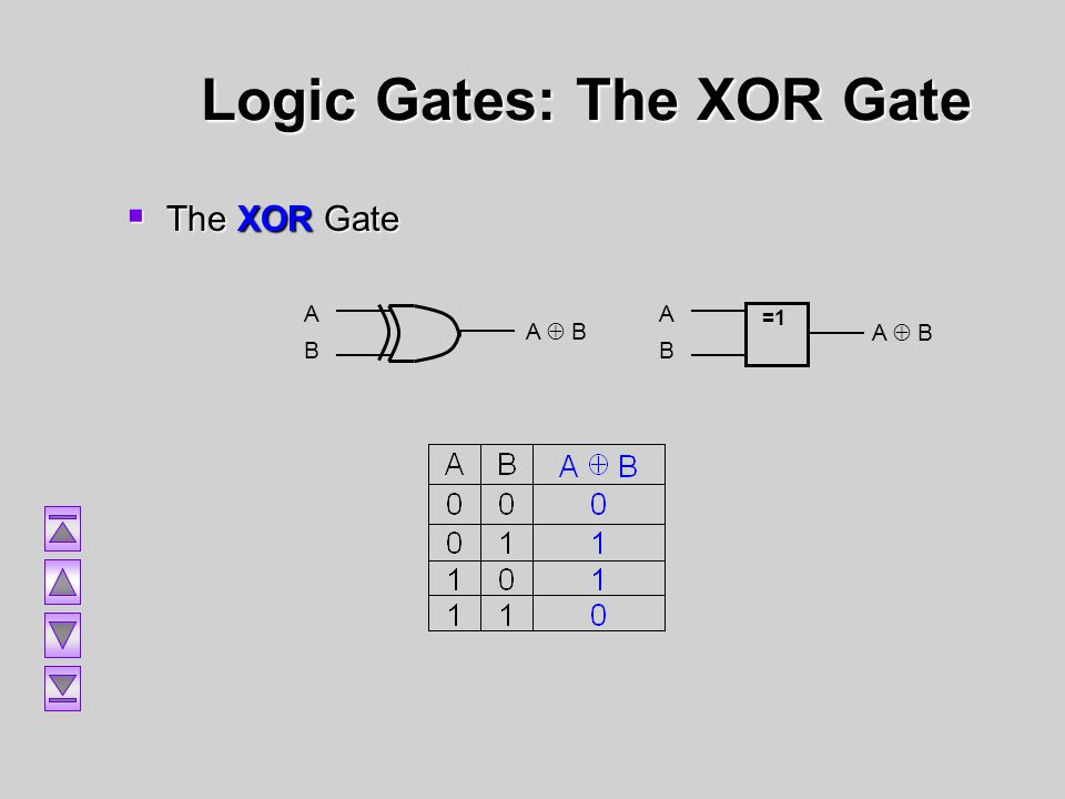 Logic Gates: The XOR Gate