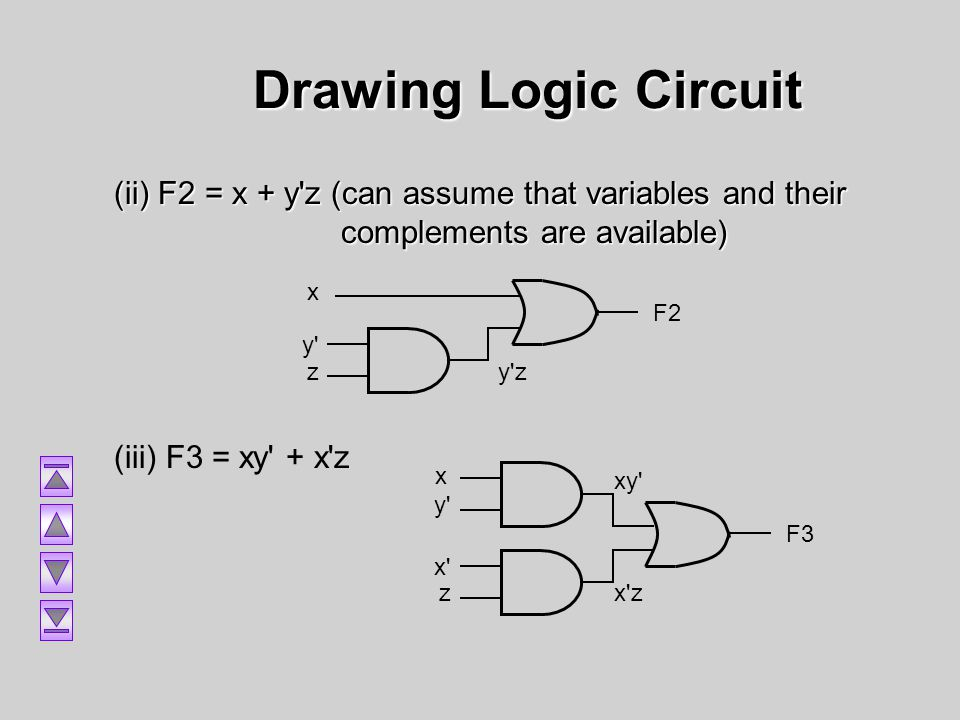Drawing Logic Circuit (ii) F2 = x + y z (can assume that variables and their complements are available)