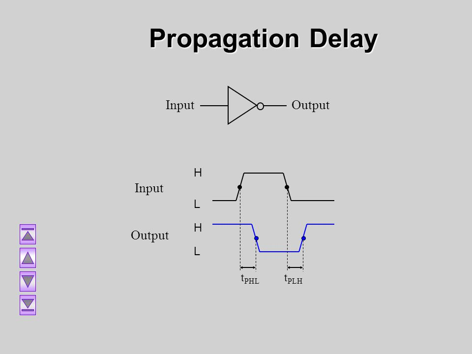 Propagation Delay Input Output Output Input H L tPHL tPLH