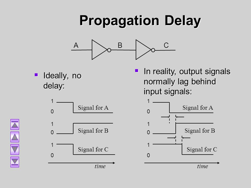 Propagation Delay A. B. C. In reality, output signals normally lag behind input signals: 1. time.