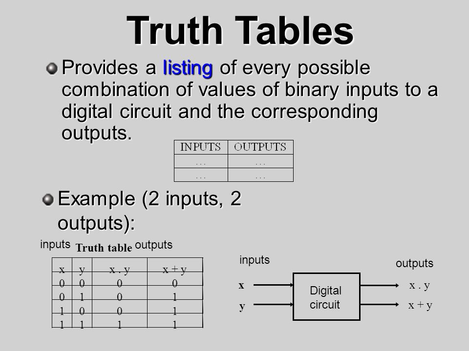Truth Tables Provides a listing of every possible combination of values of binary inputs to a digital circuit and the corresponding outputs.