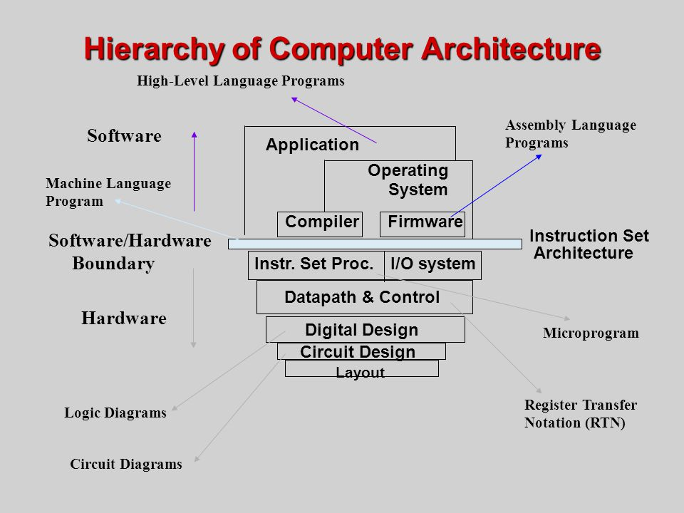 Hierarchy of Computer Architecture