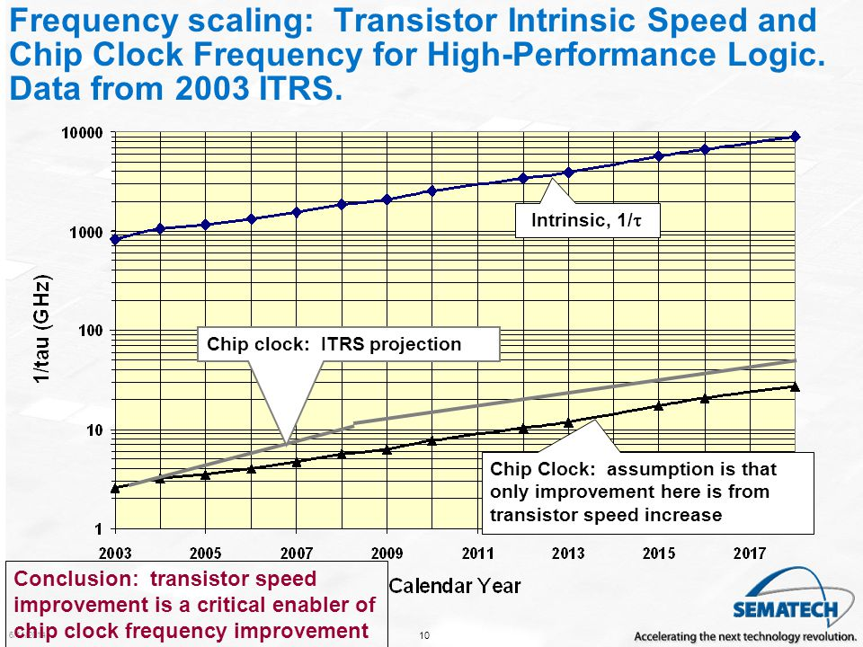 Frequency scaling: Transistor Intrinsic Speed and Chip Clock Frequency for High-Performance Logic. Data from 2003 ITRS.