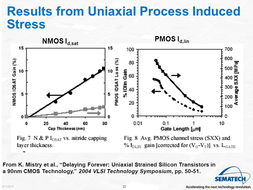 Results from Uniaxial Process Induced Stress