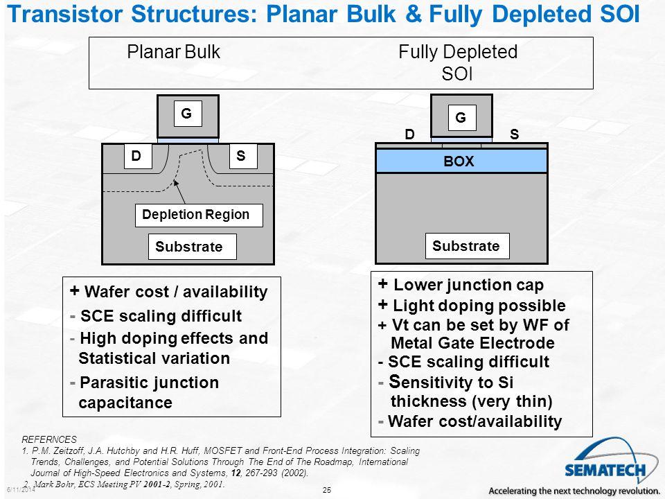 Transistor Structures: Planar Bulk & Fully Depleted SOI