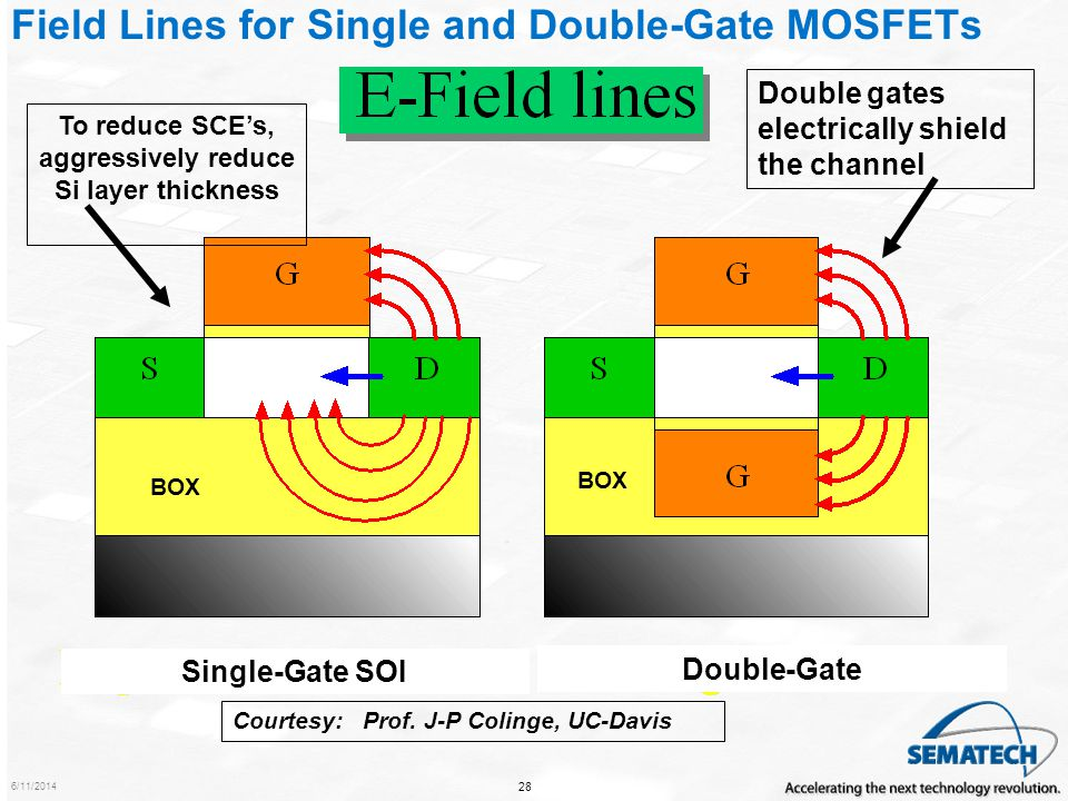 Field Lines for Single and Double-Gate MOSFETs