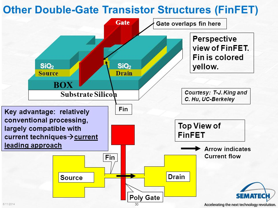 Other Double-Gate Transistor Structures (FinFET)