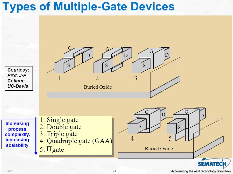 Types of Multiple-Gate Devices