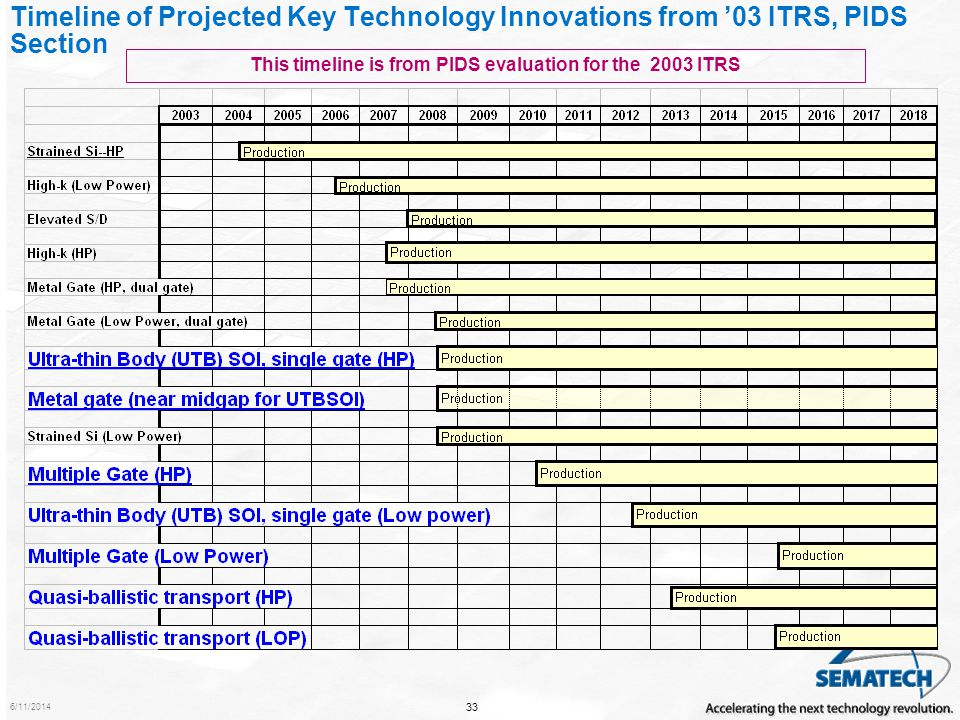 This timeline is from PIDS evaluation for the 2003 ITRS