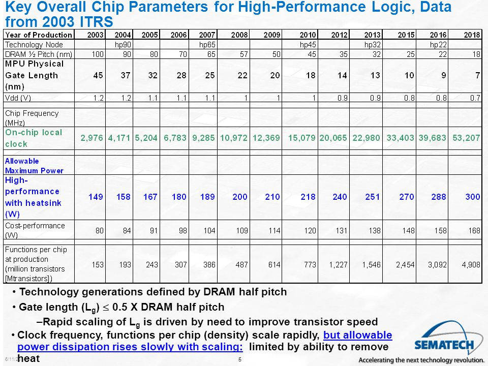 Key Overall Chip Parameters for High-Performance Logic, Data from 2003 ITRS