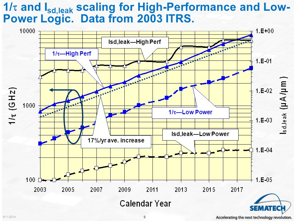 1/t and Isd,leak scaling for High-Performance and Low-Power Logic