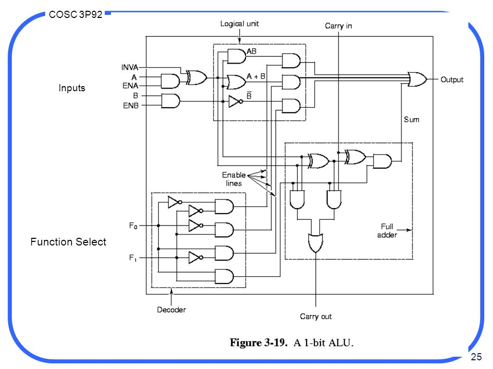 Inputs Function Select