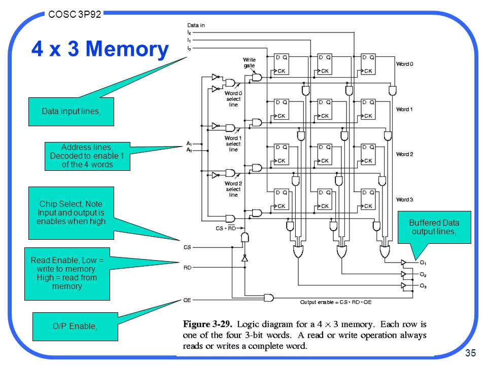 4 x 3 Memory Data input lines,