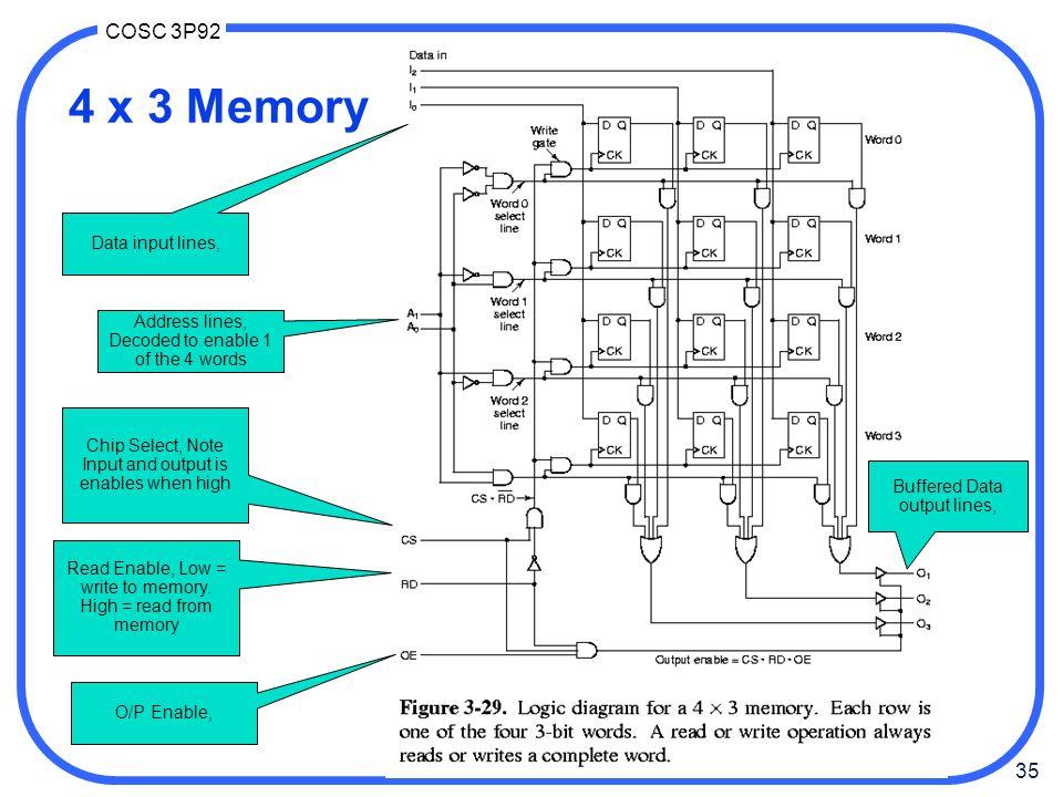 4 x 3 Memory Data input lines,