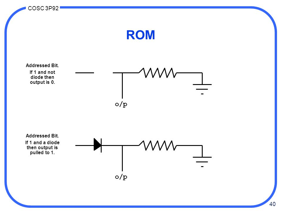 ROM o/p o/p Addressed Bit. If 1 and not diode then output is 0.