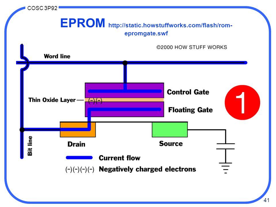 EPROM http://static.howstuffworks.com/flash/rom-epromgate.swf