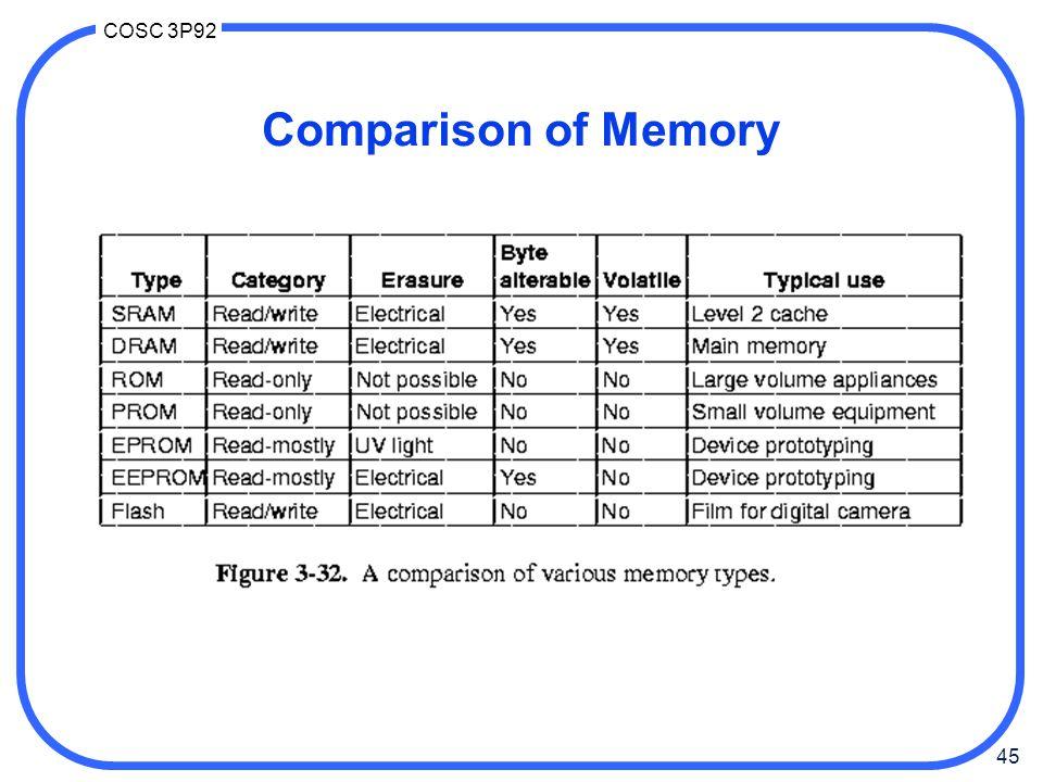 Comparison of Memory