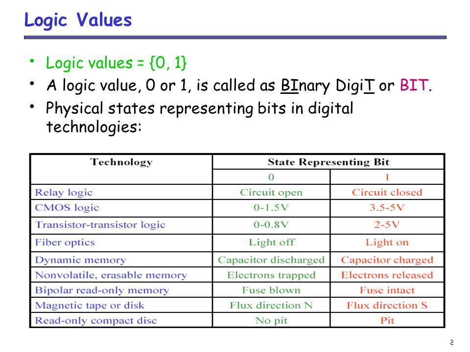 Logic Values Logic values = {0, 1}