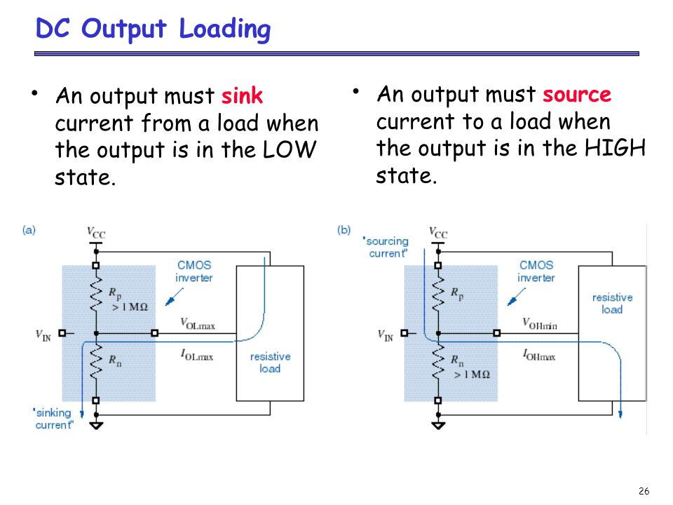 DC Output Loading An output must sink current from a load when the output is in the LOW state.